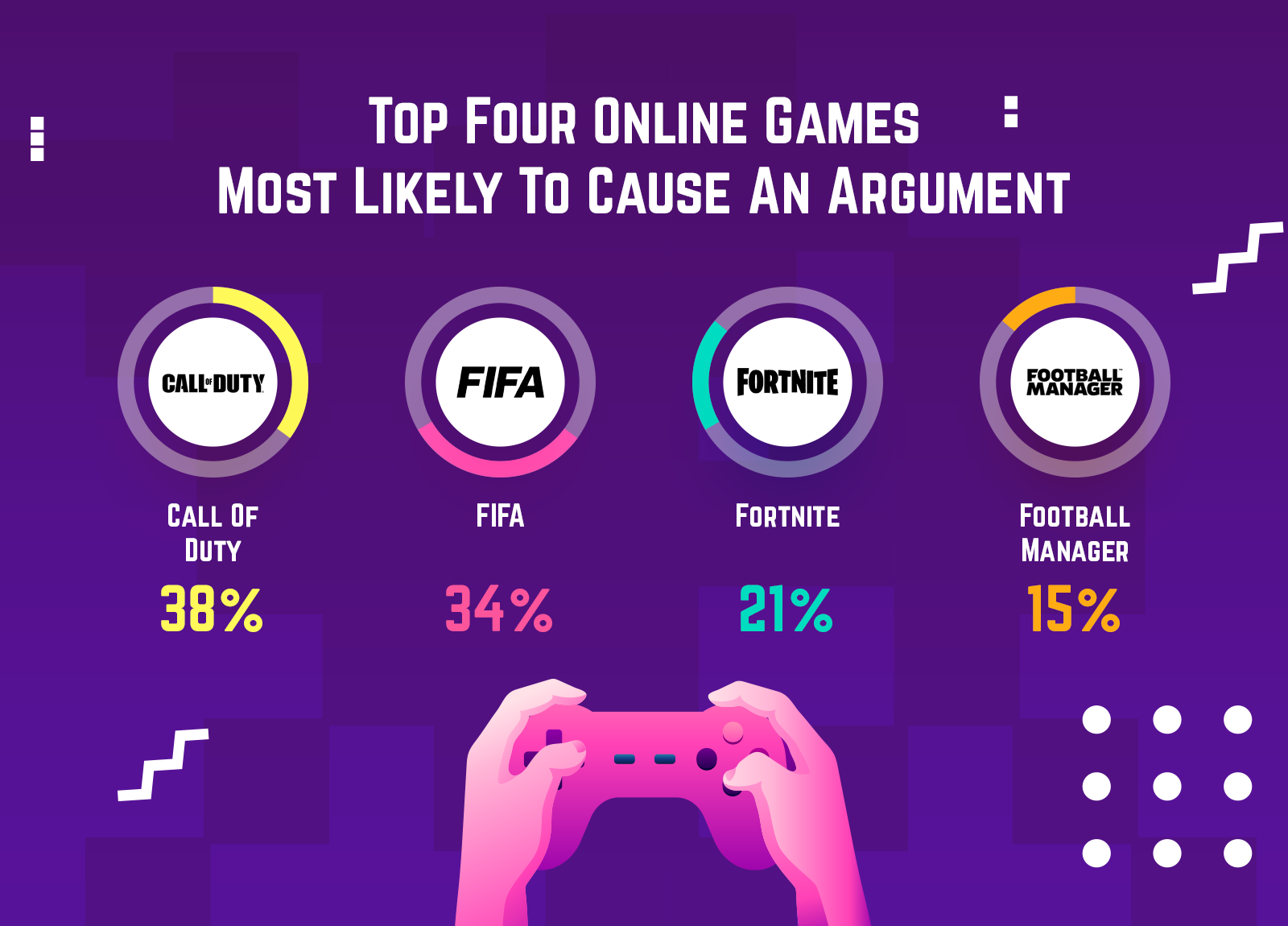 Online games most likely to cause an argument